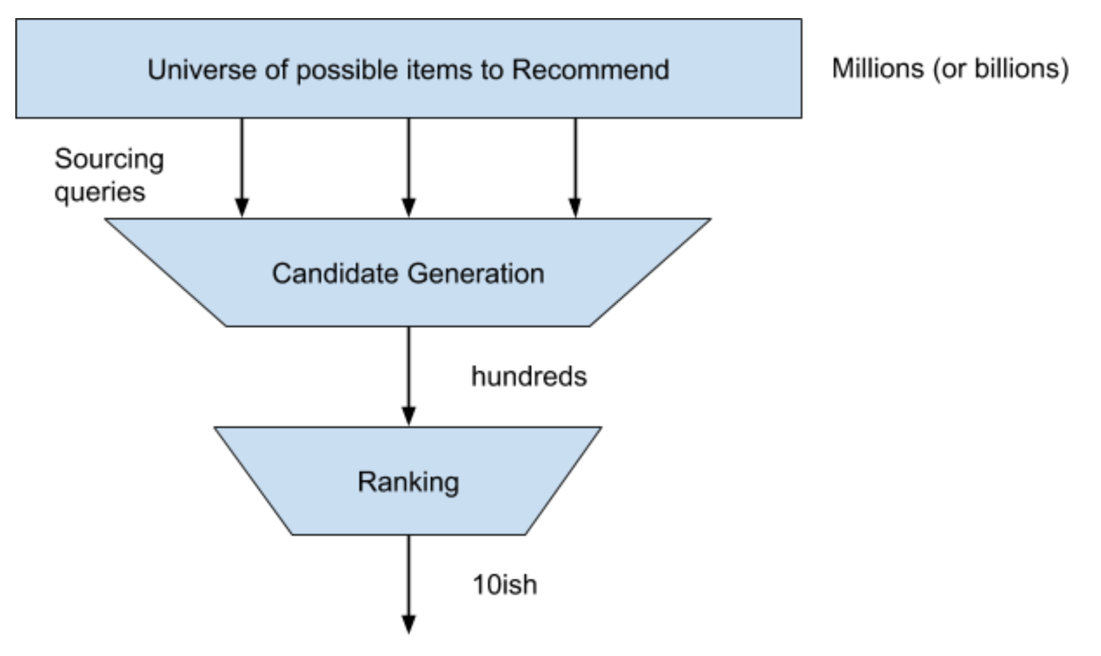 ML Recommender System Stages